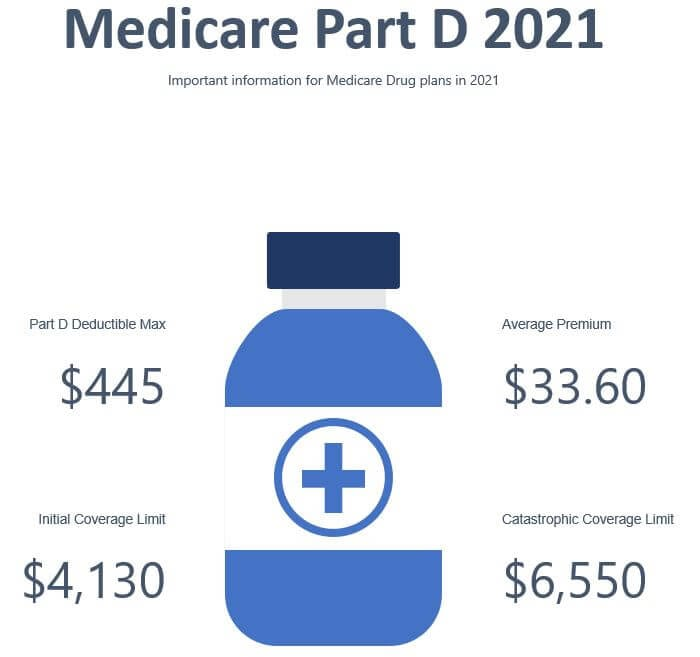 medicare-part-d-infographic