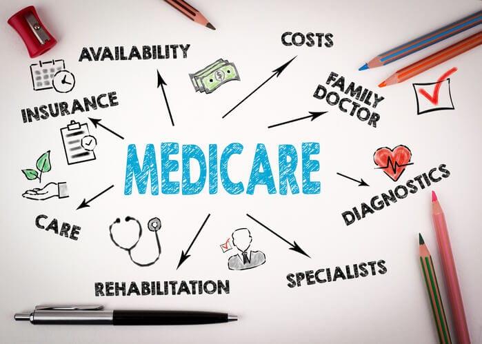 Medicare Maze