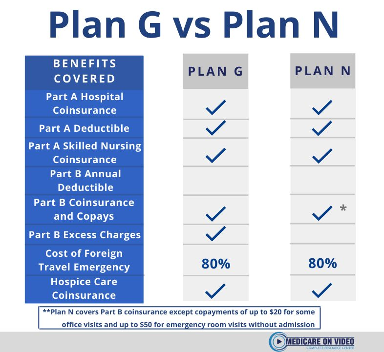 plan-g-vs-plan-n-chart