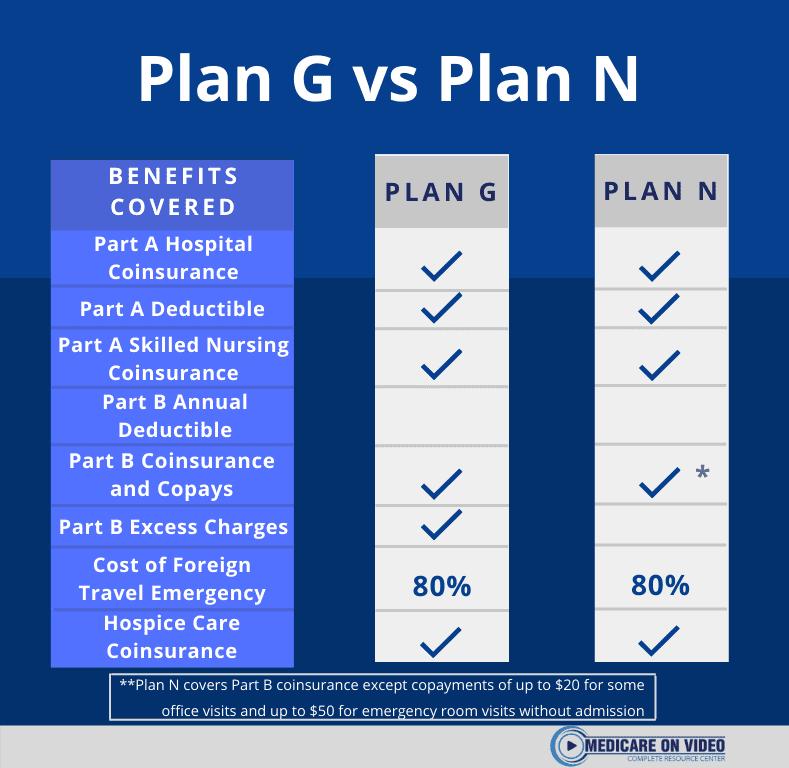 plan-g-vs-plan-n