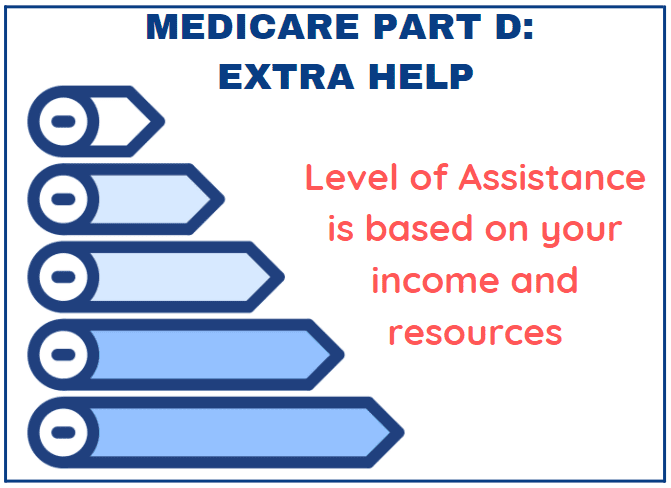 help-with-medicare-part-d
