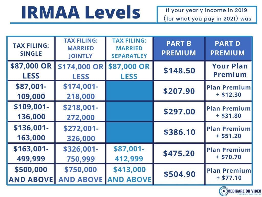 irmaa-chart