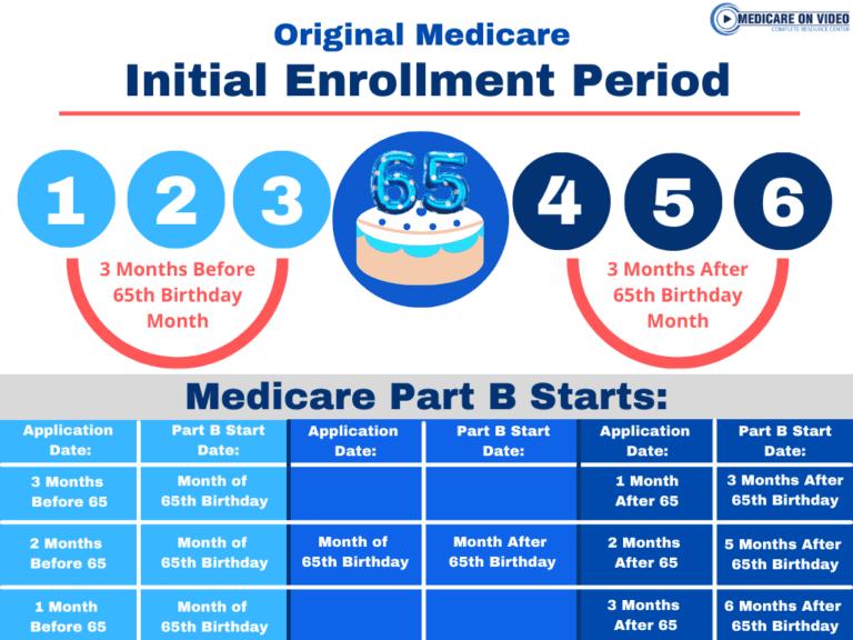 medicare-enrollment-periods