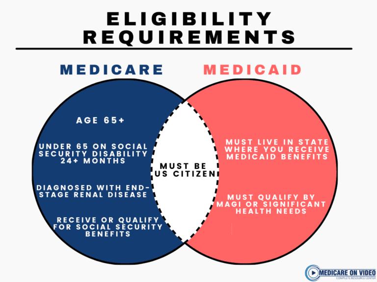 medicare-vs-medicaid-eligibility