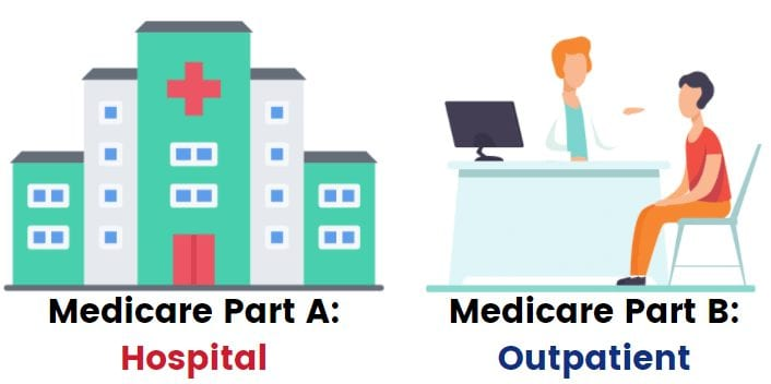 medicare-part-a-and-b