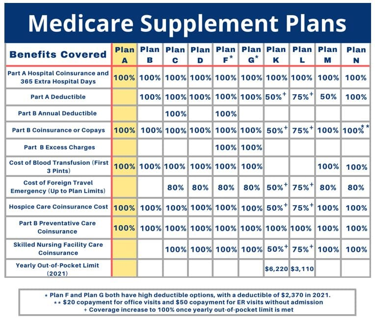 medicare-supplement-plan-a