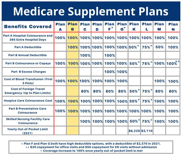 medicare-supplement-plan-b