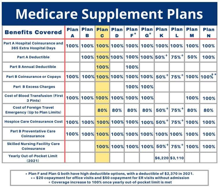 medicare-supplement-plan-c