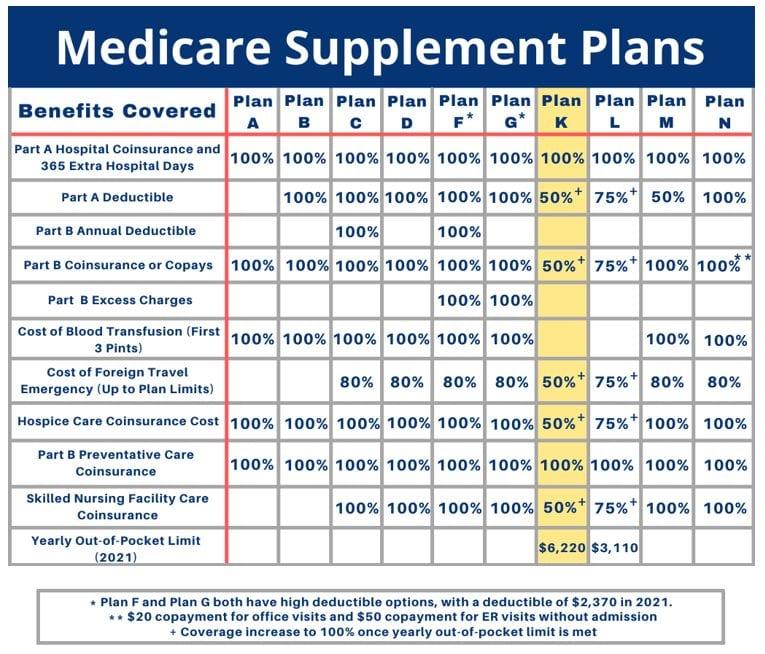 medicare-supplement-plan-k