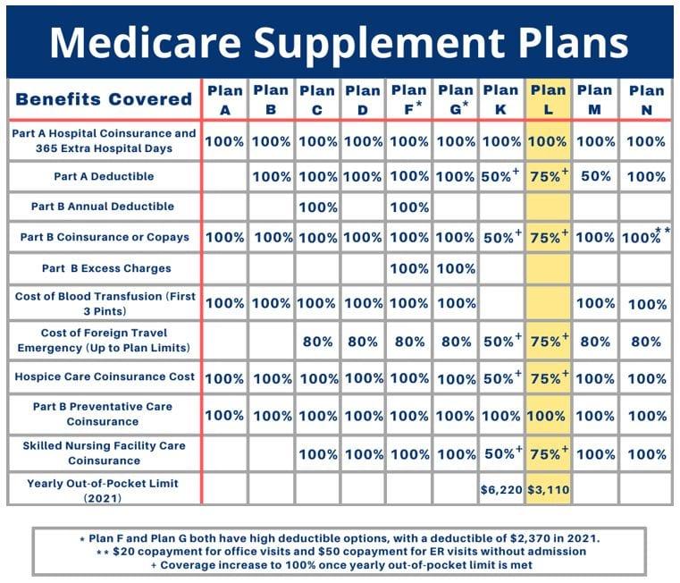 medicare-supplement-plan-l