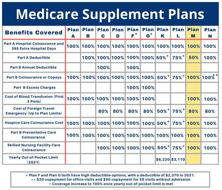 medicare-supplement-plan-m