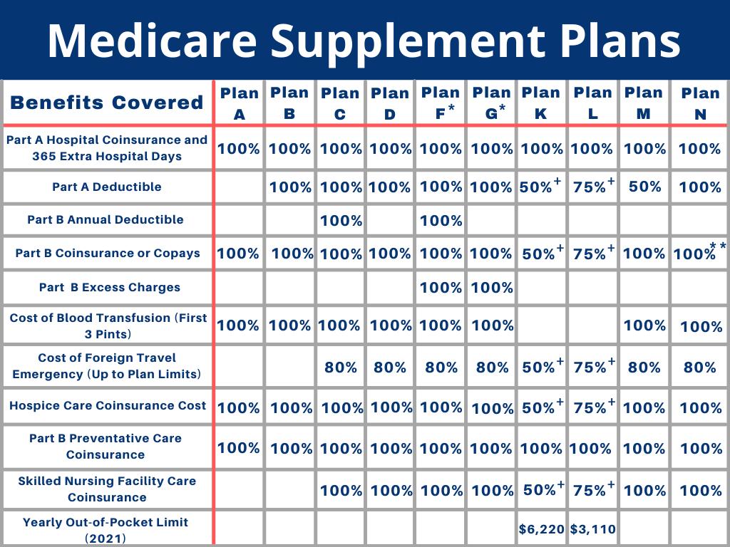 medicare-supplement-plans