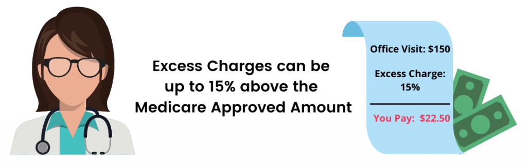 medicare-part-b-excess-charges