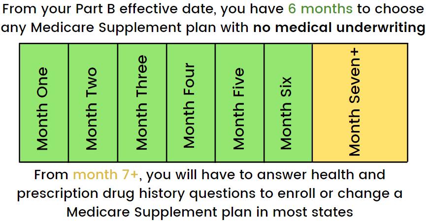 medical-underwriting-timeline